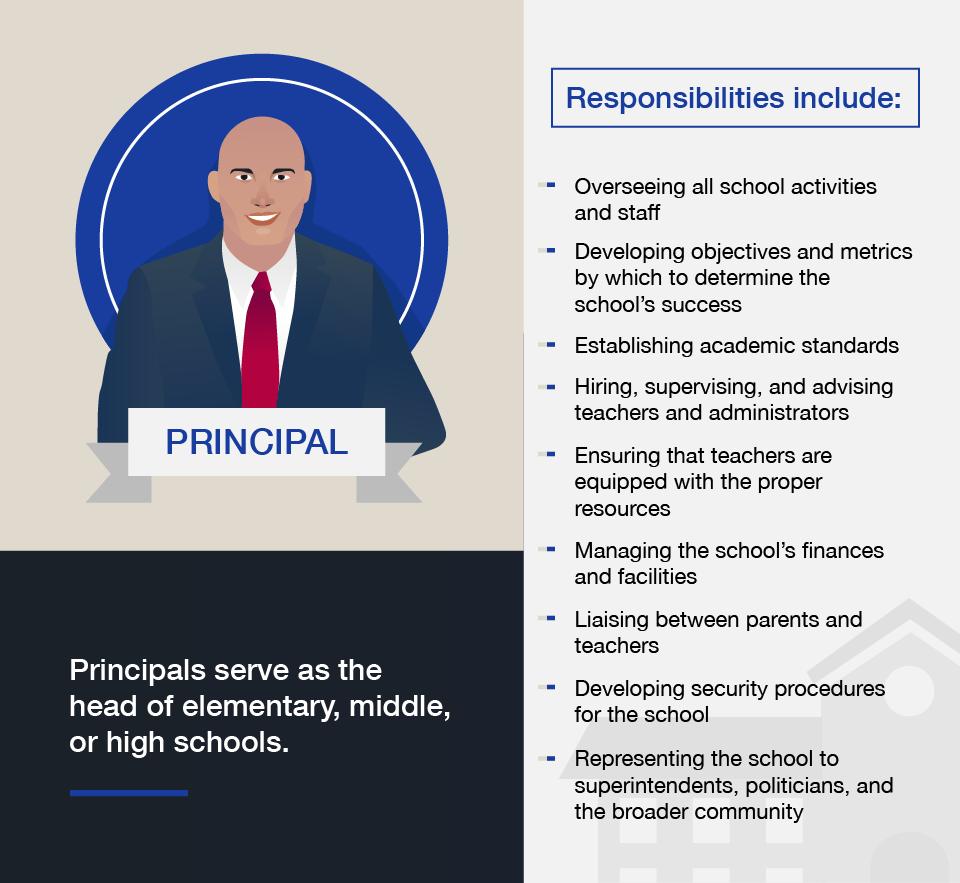 Principal Career Option